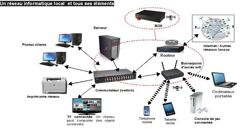 c6dd3b6d4c8246 La porte d entrée sortie de ce réseau vers les autres réseaux locaux est le  Routeur (qui est intégré dans la Box pour un réseau local domestique)